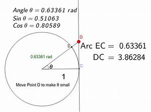 Investigating Sine And Cosine Of Small Angles  In Radians