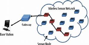 Example Of A Wireless Sensor Network