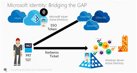 cloud authentication microsoft azure ad joined devices support kerberos the