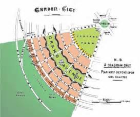 ebenezer howard s vision of a garden city 1898
