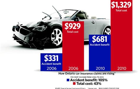 ontario car insurance good news  bad news  star
