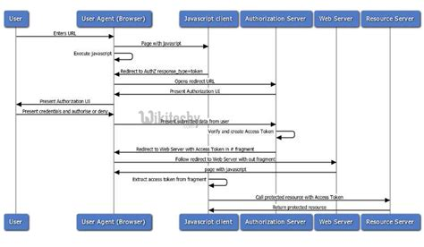 oauth2 oauth agent flow user tutorial learn wikitechy programs examples