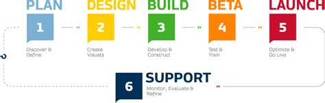 website design help professional web development services usa neovix inc