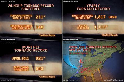 April 27, 2011 Historic Tornado Outbreak Update