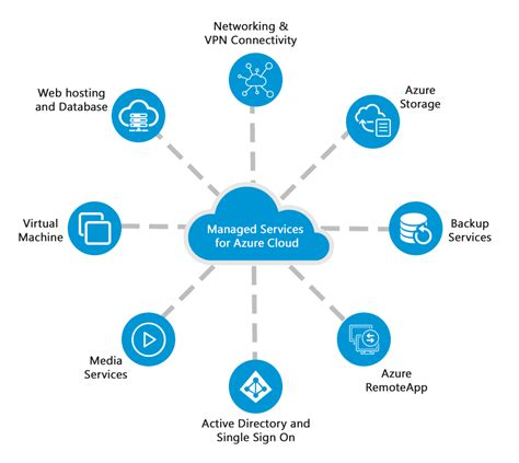 iotap azure managed services