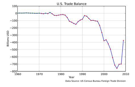 File:US Trade Balance 1960 2009.svg - Wikimedia Commons