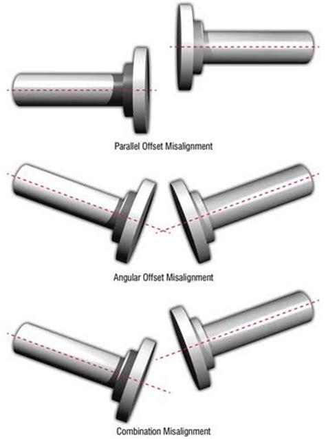 lubrication requirements  couplings maintenance worldmaintenance world  article