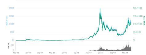 bitcoin price chart today  btcusd gold price