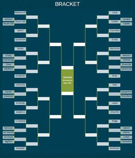 New England High School Entered in March Madness-Style ...