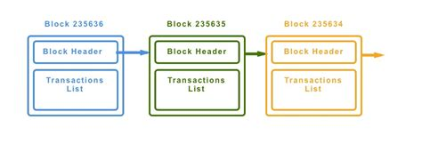 If you receive btc in three separate transactions of (say) 1, 5, and 10 btc, then you can think of your wallet as containing three gold coins with sizes 1, 5, and 10 btc. The Bitcoin Blockchain - Coinmonks - Medium