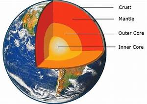 Composition Of The Earth   Structure   Layers   Facts