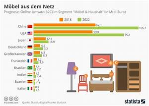 Türkische Möbel In Deutschland : infografik m bel aus dem netz statista ~ Eleganceandgraceweddings.com Haus und Dekorationen