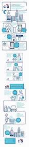 Citi Atm Social Media Campaign On Behance