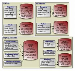 Apache Openjpa User U0026 39 S Guide