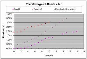 Dividendenrendite Berechnen : renten etf vs tagesgeld festgeld sparbriefe seite 16 aktien b rse zertifikate wirtschaft ~ Themetempest.com Abrechnung