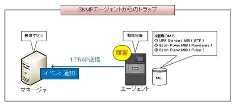 Snmp Trap by Network Ms Snmpトラップ設定手順 無停電電源装置 Ups イートン