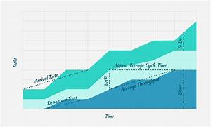 Understanding Cumulative Flow Diagrams In Kanban