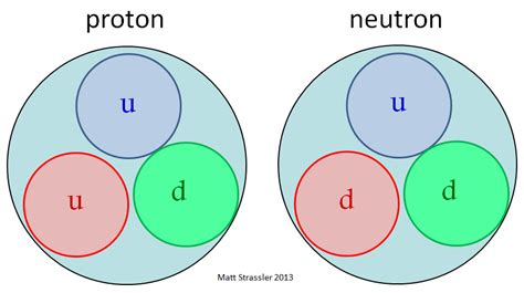 Protons and Neutrons: The Massive Pandemonium in Matter