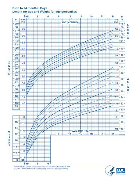 Printable Baby Growth Chart Printable Maps