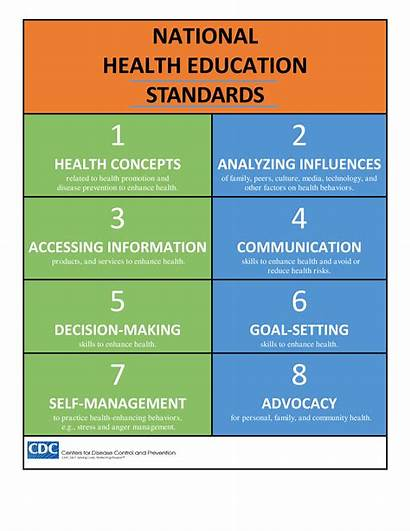 Standards Health National Education Cdc Healthy Educational