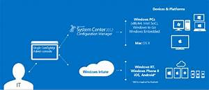 A Quick Tour Of Windows Intune