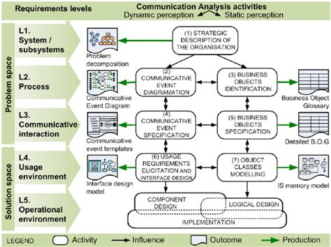 Communication Requirements Analysis Template by Communication Analysis Requirements Levels And Workflow