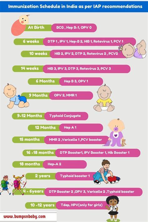vaccination schedule in india free printable 381 | Immunization schedule in india