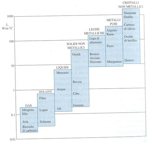 termodinamica dispense zemansky calore e termodinamica pdf to word gainpast