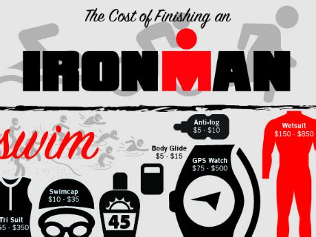 cost  completing  ironman active