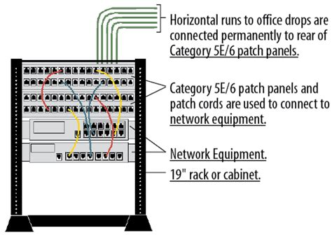 Engineering Hub Cabling For Lan Premise Architecture