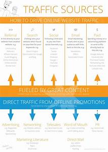 Why You Are Not Getting Traffic To Your Website