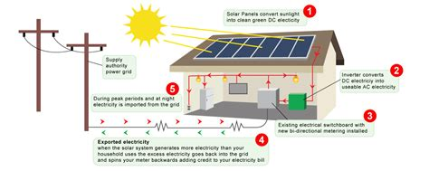 Wiring Diagram On How Work Solar Panel by How Do Solar Panels Actually Work Aica Energy
