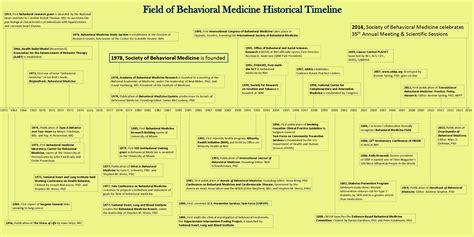 society  behavioral medicine sbm