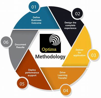 Methodology Optima Outcomes Define Business