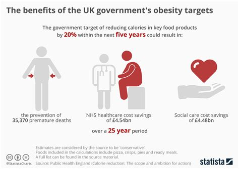 chart  benefits   uk governments obesity targets