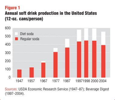 diet sodas precision nutrition
