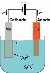 Copper Electroplating Fundamentals