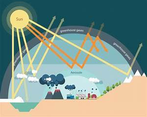 What Is The Greenhouse Effect Climate Change Global