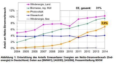 Aktuelle Fakten Zur Photovoltaik In Deutschland by Photovoltaik