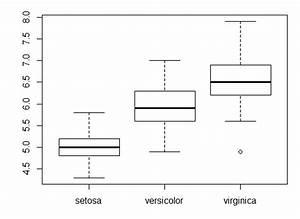 Boxplot Berechnen : varianzanalyse mit r anova in r datenanalyse mit r stata spss ~ Themetempest.com Abrechnung