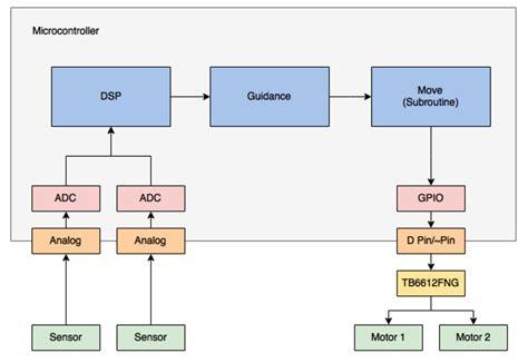 updated system design arxterra