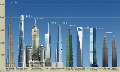 World's 10 Tallest Buildings Under Construction - eVolo | Architecture Magazine