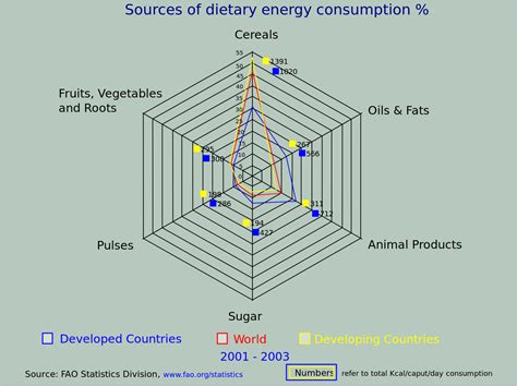 Filesources Of Dietary Energyconsumtion (%) 20012003