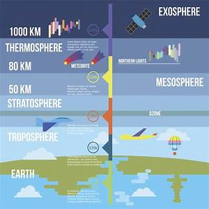 Riveting Facts About The Mesosphere That Highlight Its