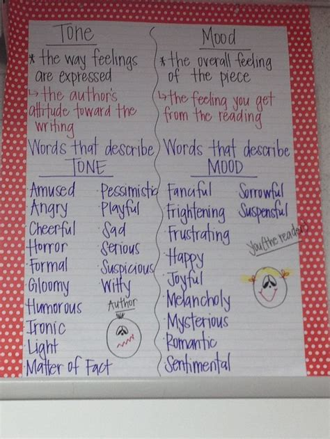 word choice  tone anchor chart tone  mood ela
