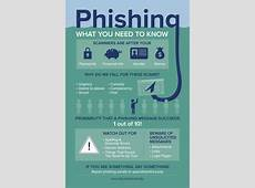 Phishing What You Need to Know University IT