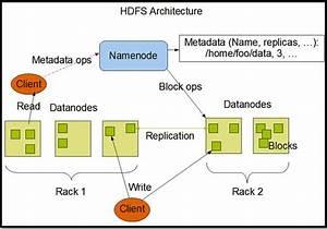 Big Data Basics Part 4 Introduction To HDFS