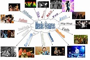 List of General Music Genres – Behind All That Media