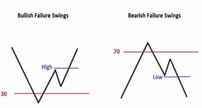 Failure Strength Rsi Relative Swings Swing Patterns
