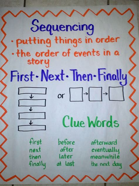 Sequencing Anchor Chart, Including Two Types Of Graphic